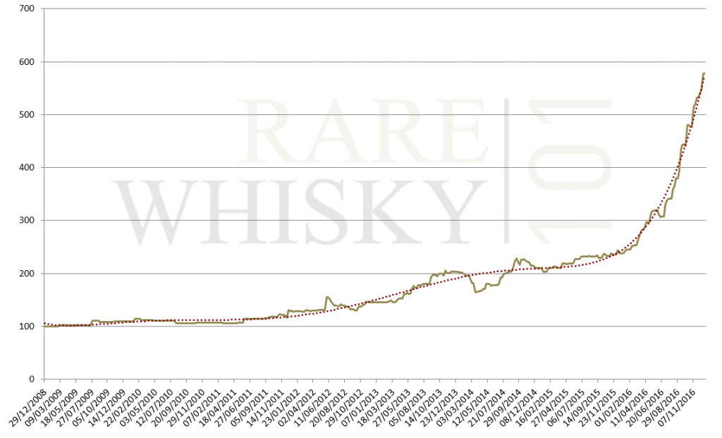 Whisky Value