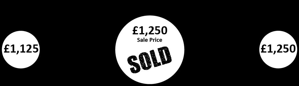 Auction Vs Private Sale