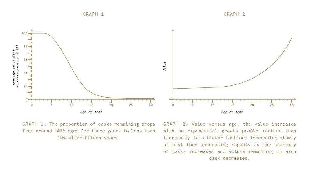 Cask age vs scarcity & cask age vs value