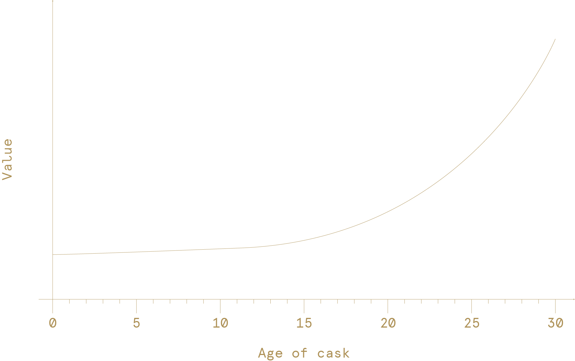 GRAPH 1: a representation of how the value of a cask increases with age