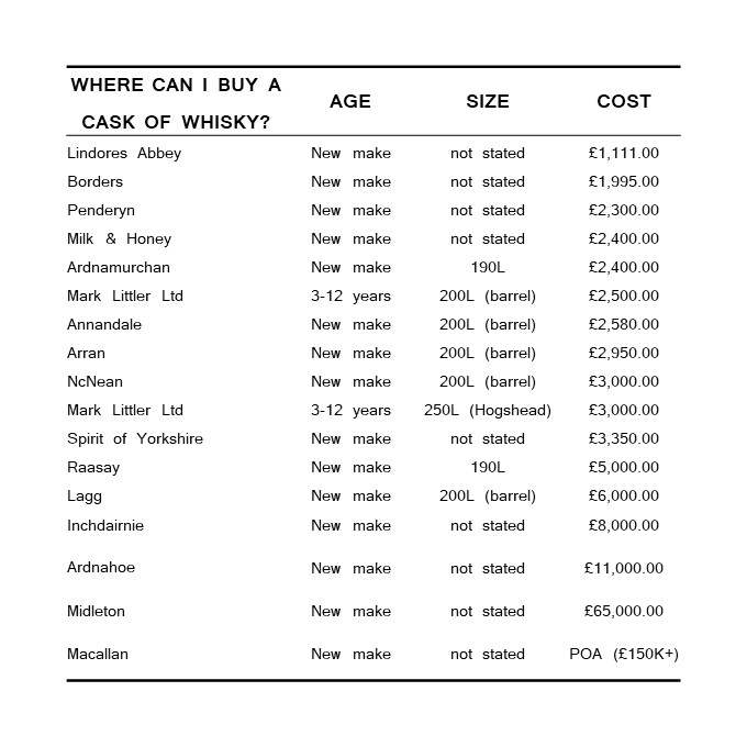 Table summarising where you can buy a cask of whisky and for how much: details in the article