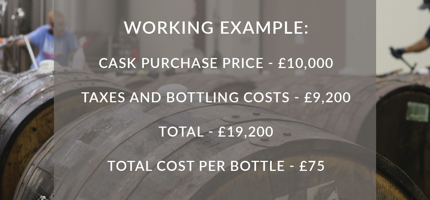 Working example: cask purchase price: £10,000. Taxes and bottling costs: £9,200. Total: £19,200. Total Cost Per Bottle: £75