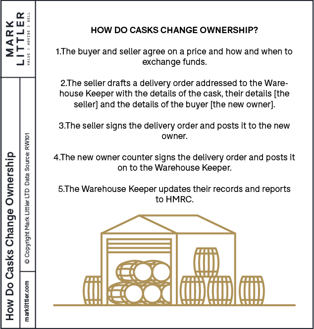 How do casks change ownership