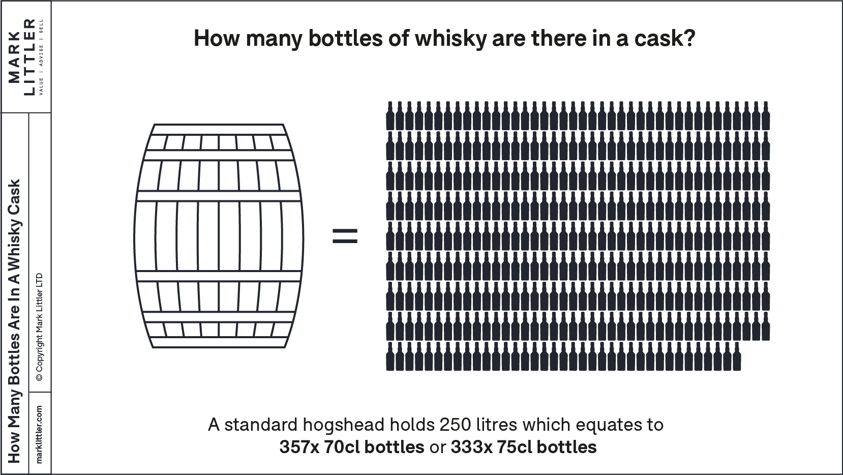 How many bottles of whisky are in a cask?