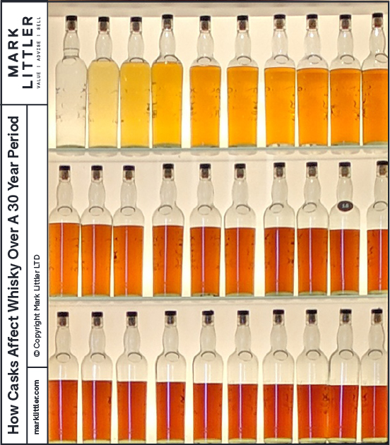How whisky casks change the colour and profile of whisky over a 30 year period
