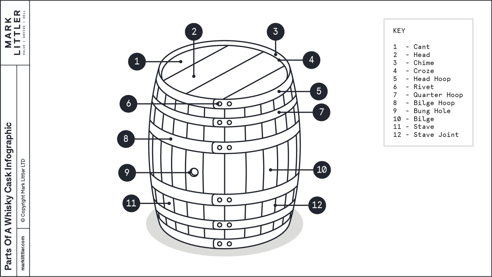 Parts of a Cask Infographic-100