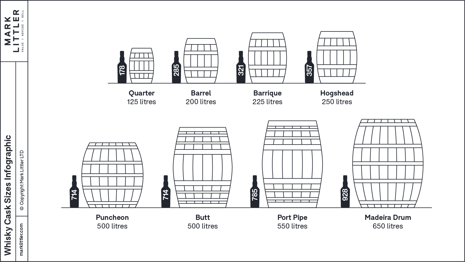 An infographic showing how many bottles are in different whisky casks