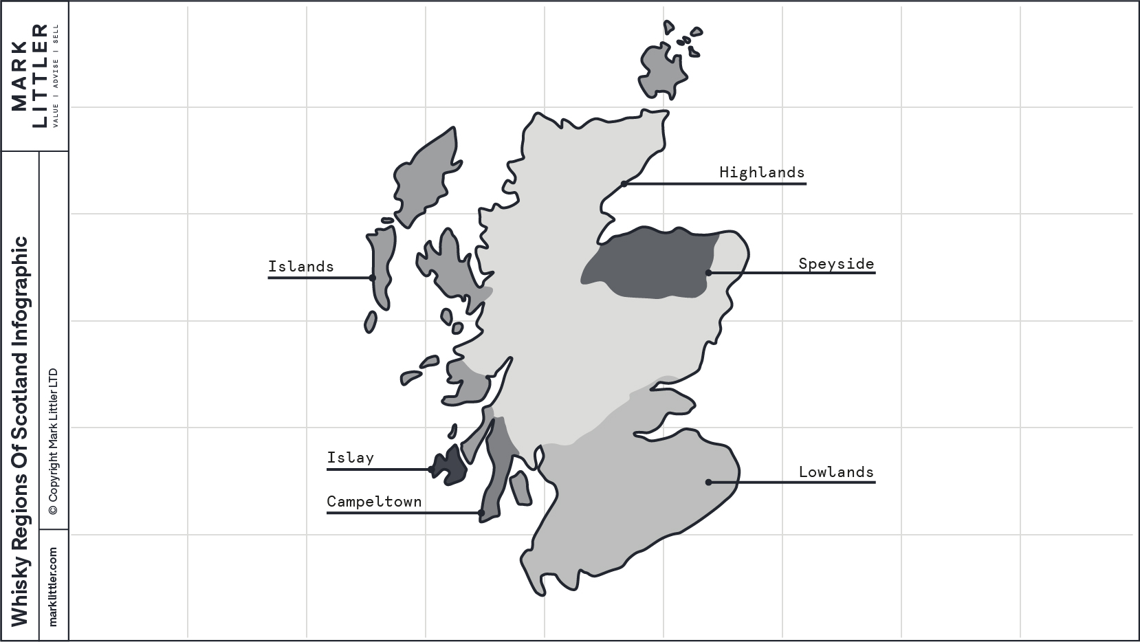 Whisky Regions of Scotland Infographic-100