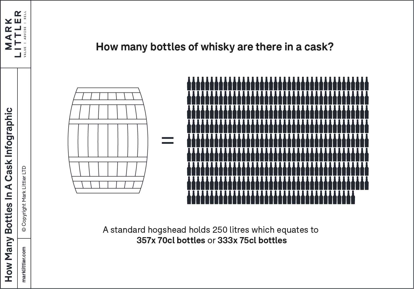An infographic showing 357 70 centilitre bottles next to a hogshead