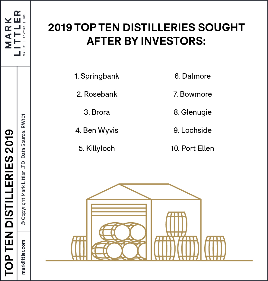 to ten distillery brands in 2019