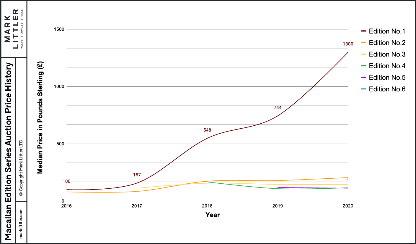 This graph shows the median hammer prices of each Edition Series bottling for every year since its release.