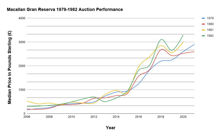 Macallan Gran Reserva 1979-1982 Auction Performance