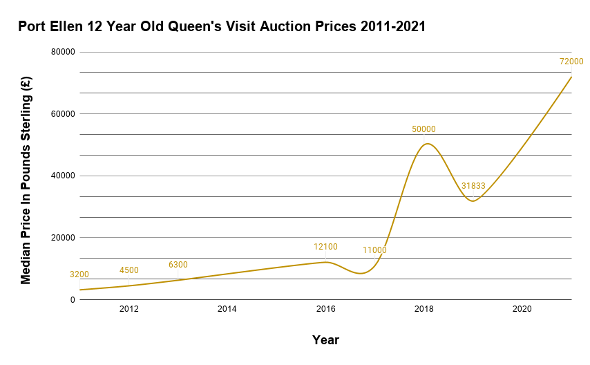 Port Ellen 12 Year Old Queen's Visit Auction Prices 2011-2021 (1)